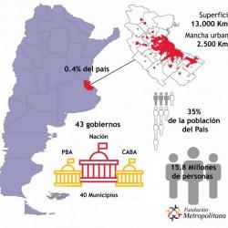 El AMBA, pieza clave para el desarrollo de Argentina