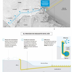 Una nueva planta de tratamiento cloacal para Buenos Aires