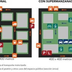 Supermanzanas, el futuro del espacio público en la Ciudad