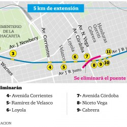 Cómo es el plan del Viaducto del tren San Martín: qué barreras se eliminan y qué calles tendrán pasos a nivel