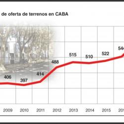 El valor de la tierra creció 5% en el último año y la tendencia alcista continuará