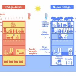Nuevos Códigos Urbanístico y de Edificación y Ley de Plusvalía Urbana