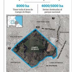 Campo de Mayo, área protegida