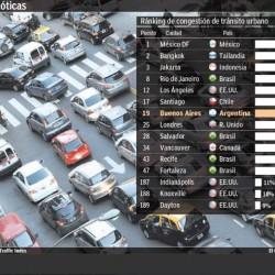 Banco Mundial: Buenos Aires, entre las ciudades de peor tránsito del mundo
