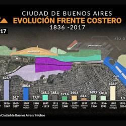 Con la promesa de nuevos atractivos, Buenos Aires se expande hacia el río