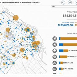 Obras en la ciudad: Transporte lidera el ranking de las inversiones y Salud ocupa el último lugar