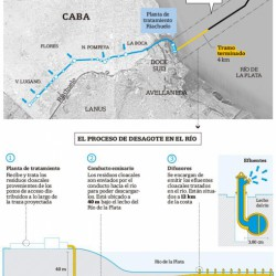 Avanza la megaobra cloacal en la que trabajan tres tuneleras alemanas y beneficiará a 4,3 millones de personas