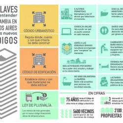 Cómo cambia Buenos Aires con los nuevos códigos Urbanístico y de Edificación