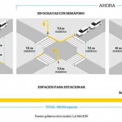 Con cambios en las ochavas, la Ciudad sumará 22.000 nuevos espacios para estacionar