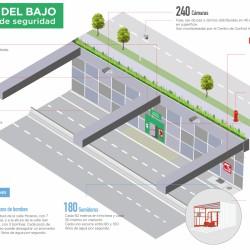 Infografía con las medidas de seguridad en el Paseo del Bajo