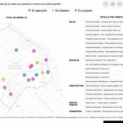 Las 22 obras clave de la ciudad que quedarán en manos de la próxima gestión