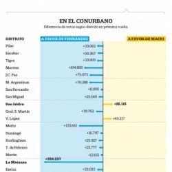 Elecciones 2019 - El conurbano, el bastión kirchnerista donde Alberto Fernández sumó casi toda su ventaja